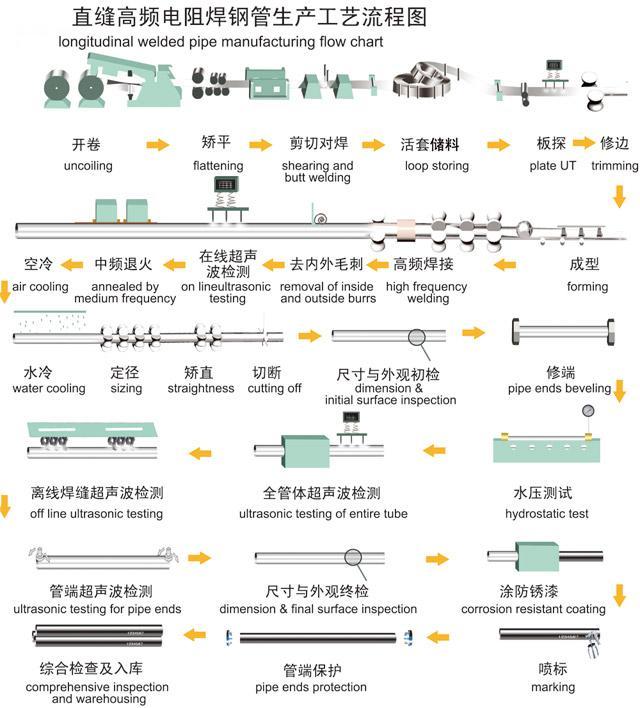 quy trình sản xuất ống thép erw